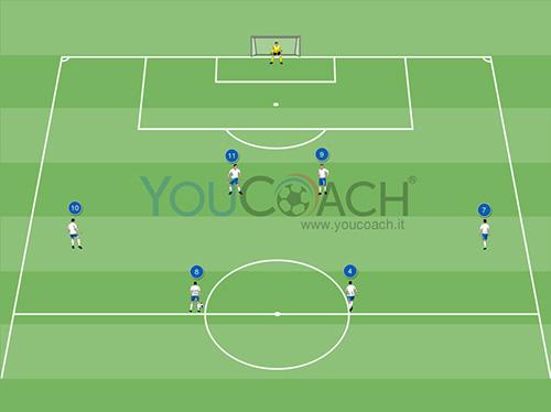 Combinazione offensiva per il 4-4-2:...