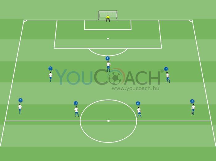 Támadási kombináció 3-4-3 alakzatban:...