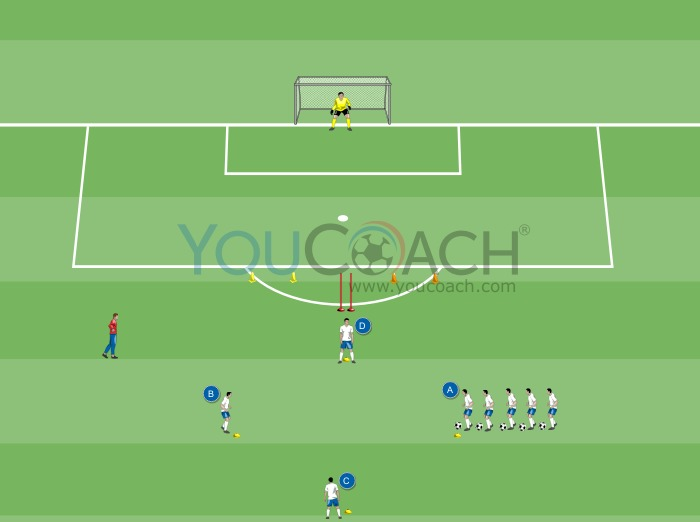 Three passes, dribbling and shooting